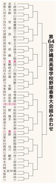 第64回沖縄県高校野球春季大会組み合わせ