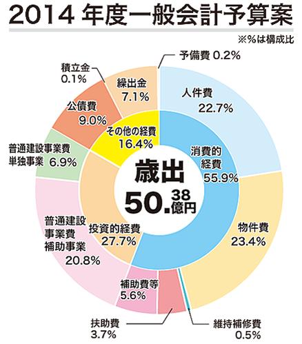 4年ぶりの減額編成 14年度竹富町一般会計予算