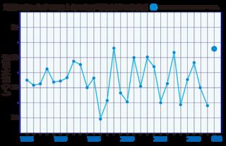 沖縄の南における8月上旬の平均海面水温(気象庁)