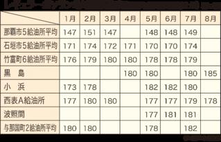 竹富町企画財政課が独自にまとめたレギュラーガソリン地域別価格表(空欄は未集計)