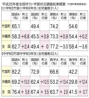 竹富町内小中学校の全国学力・学習状況調査結果