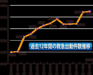 過去12年間の救急出動件数の推移