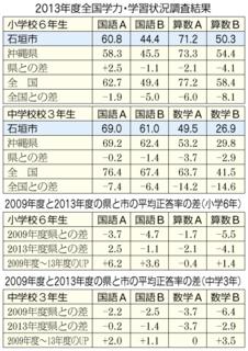 2013年度全国学力・学習状況調査結果