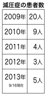 減圧症の患者数