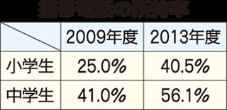 携帯電話の所持率