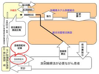 離島へき地がん患者等の宿泊支援協定運用の流れ=県提供