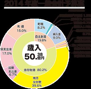 2014年度竹富町一般会計予算