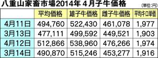 八重山家畜市場2014年4月子牛価格