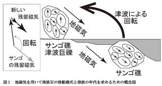 地磁気や残留磁気を用いた津波石の解析に関する概念図(佐藤哲郎さんらの論文より)