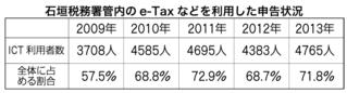 石垣税務署管内のe-Taxなどを利用した申告状況