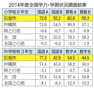 2014年度全国学力・学習状況調査結果