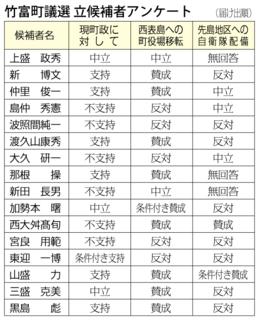 竹富町議選 立候補者アンケート