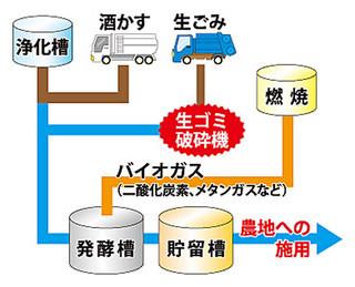 メタン発酵試験施設のイメージ