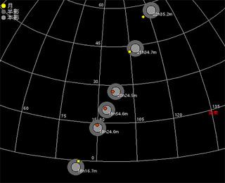 石垣島での皆既月食の見え方=提供・石垣島天文台