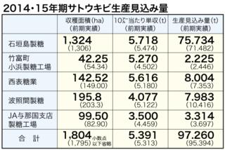 2014・15年期サトウキビ生産見込み量