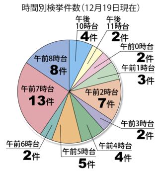 時間別検挙件数(12月19日現在)