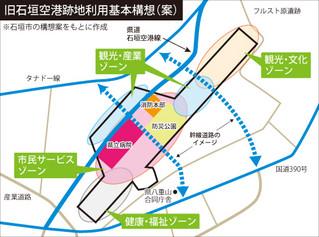 旧空港跡地利用基本構想案