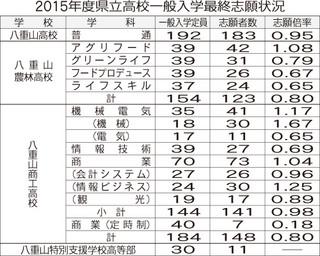 26917.県立高校最終志願.jpg