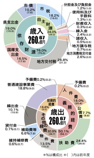 2015年度一般会計予算