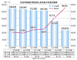石垣市税総計徴収率と未収金の年度別推移