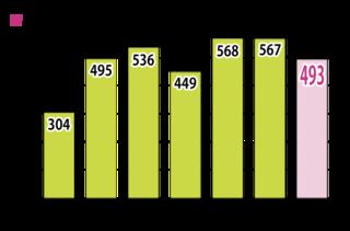 路上寝込み統計(八重山署)