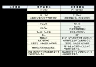 新庁舎建設位置に関する住民投票に向けた候補地比較表(石垣市作成)