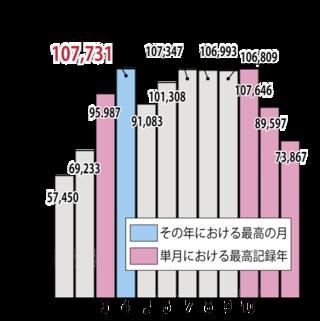 2015年観光客数