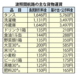 波照間航路の主な貨物運賃の比較