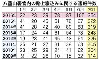 2009年から16年上半期(1—6月)の路上寝込みに関する通報件数