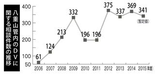 八重山管内のDVに関する相談件数