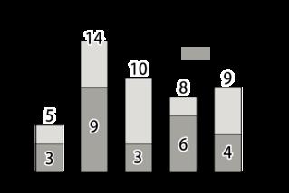 水難事故件数