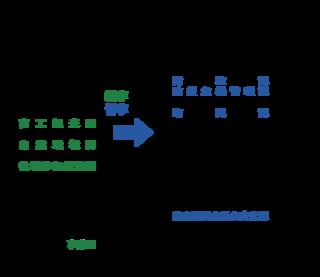 竹富町組織機構改革検討プロジェクト・チームが現時点で検討している課局再編の一覧