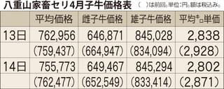 八重山家畜セリ4月子牛価格表