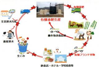 石垣市が描く地域循環システムのイメージ