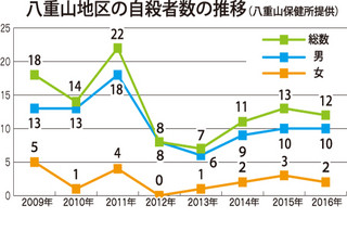 八重山地区の自殺者数の推移(八重山保健所提供)