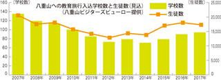 八重山への教育旅行入込学校数と生徒数(見込)