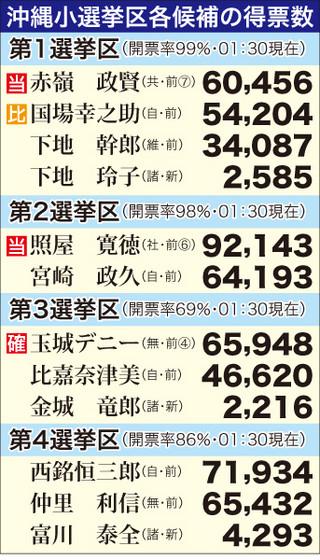 23日午前1時30分現在の沖縄小選挙区各候補の得票数