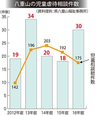 八重山の児童虐待相談件数