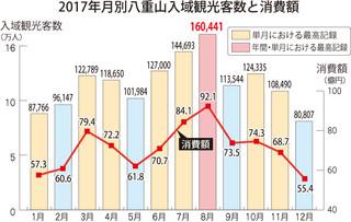 2017年八重山の月別入域観光客数と観光消費額の推移