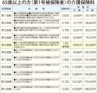 33065.介護保険料の表.jpg
