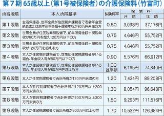 第7期 65歳以上(第1号被保険者)の介護保険料(竹富町)