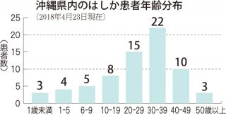 県内のはしか患者年齢分布
