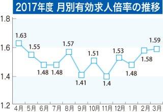 2017年度 月別有効求人倍率の推移