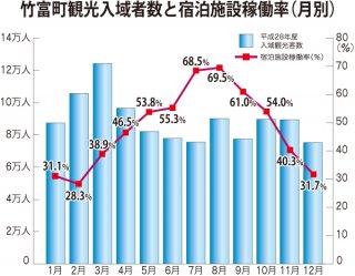 竹富町観光入域者数と宿泊施設稼働率