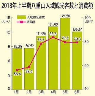 2018年上半期八重山入域観光客数と消費額