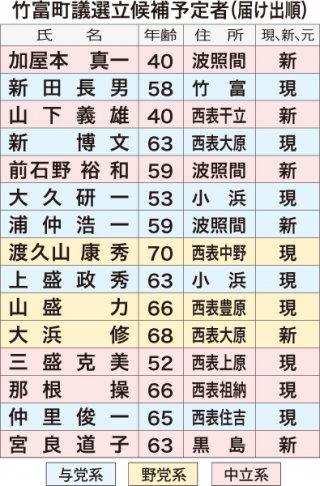 竹富町議選立候補予定者(届出順)