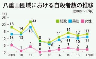 八重山圏域における自殺者数の推移