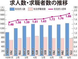 求人数・求職者数の推移