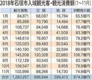 2018年11月までの石垣市の入域観光客数と消費推計額