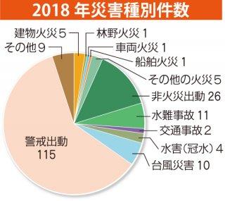 2018年災害種別件数